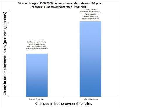 High home ownership can seriously damage your labour market, new study shows