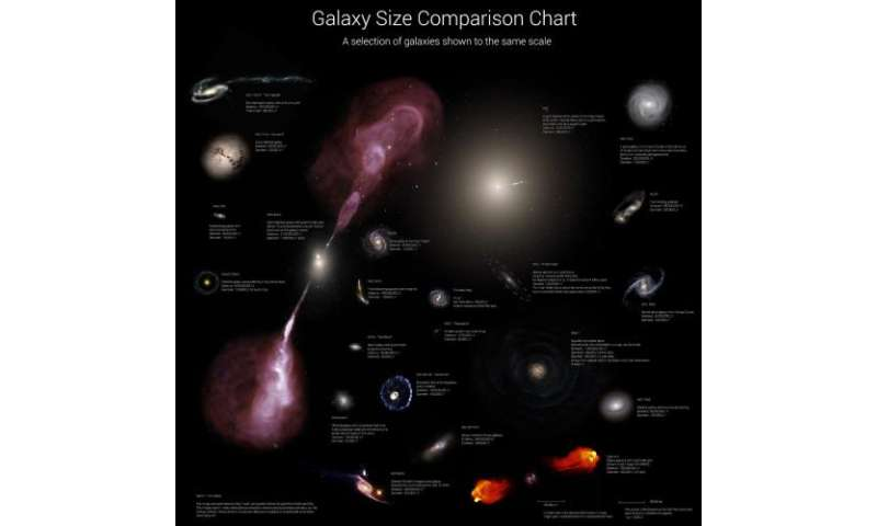 How big are galaxies?