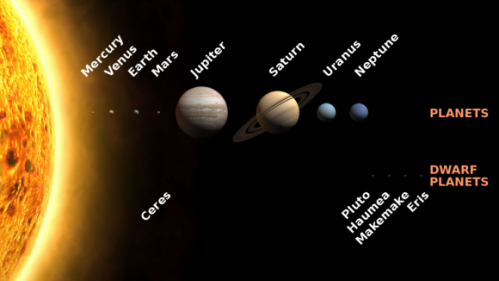 Bush To Planet Earth Drop Dead >> How Many Planets Are In The Solar System