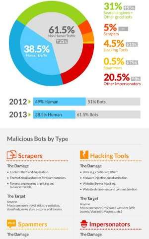 Incapsula reports that web bots now account for 61% of web traffic