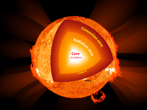 Iron in the sun: A greenhouse gas for X-ray radiation