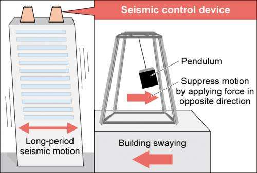 Japanese companies develop quake damping pendulums for tall buildings