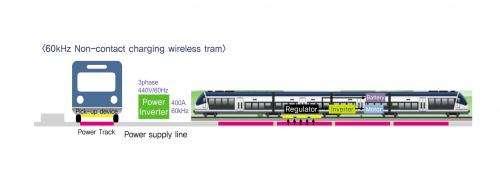 KAIST develops wireless power transfer technology for high capacity transit