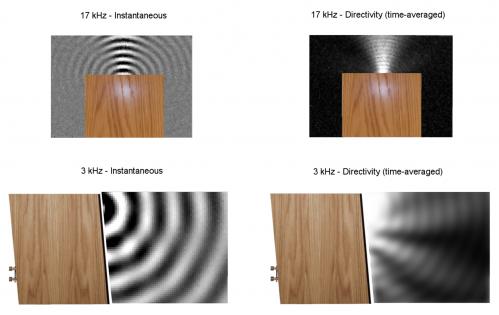 Laser-based acousto-optic mapping: Next-generation design tool for loudspeaker designers