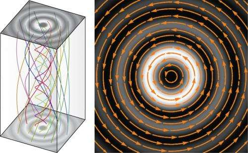 Light propagation, the classical way
