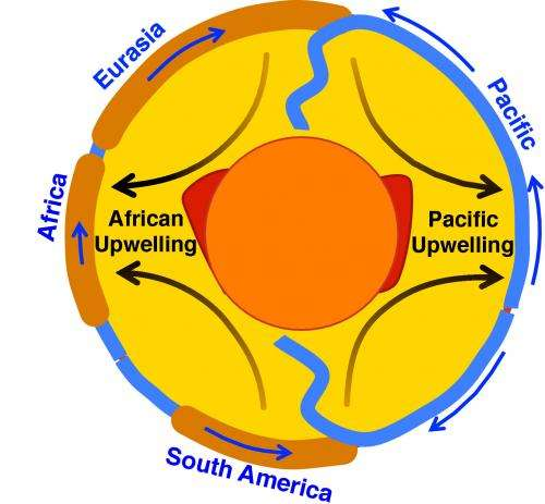 Location of upwelling in Earth's mantle discovered to be stable