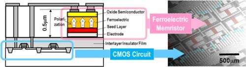 Low energy consumption circuit for neural network systems with world's first ferroelectric memristor on a circuit