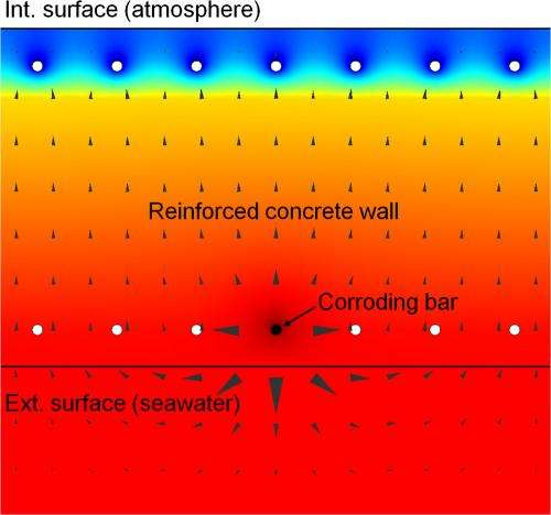 'Macrocells' influence corrosion rate of submerged marine concrete structures