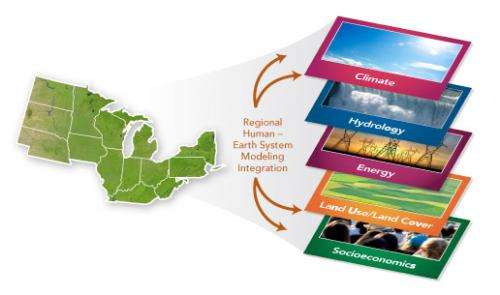 Making the case for regional modeling: Tackling global environmental issues means adopting smaller, regional approach