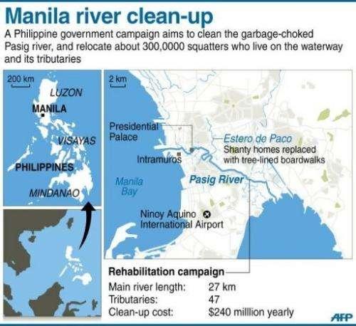 Manila river clean-up