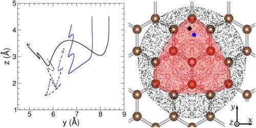 Of grains and graphite: Simulating interstellar hydrogen formation