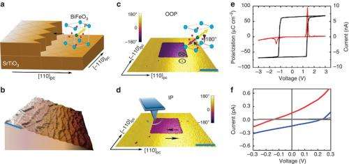 Material scientists build ferroelectric memory device based on light response