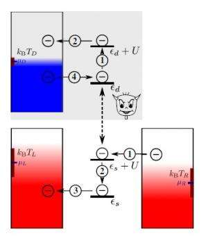 Scientists propose creating Maxwell's demon with two quantum dots