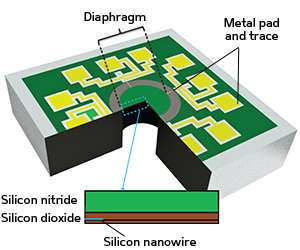 Microelectronics: Miniaturized sensors hold up under pressure