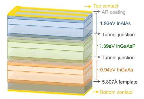 Multijunction solar cell could exceed 50% efficiency goal