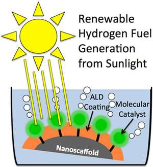 Nanoscale coatings improve stability and efficiency of devices for renewable fuel generation