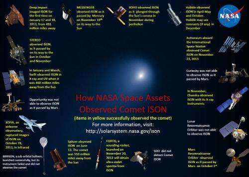 NASA begins search for what is left of Comet ISON