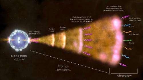 NASA sees 'watershed' cosmic blast in unique detail