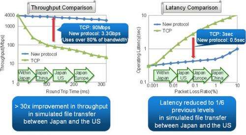 New data transfer protocol enabling 30 times improved transmissions