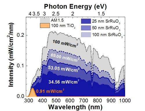 New material approach should increase solar cell efficiency