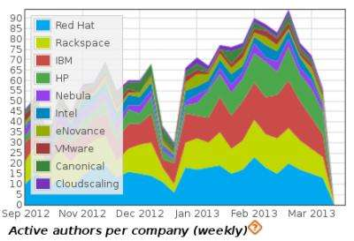 New quantitative analysis for open source software projects
