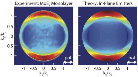 New spectroscopy method could lead to better optical devices
