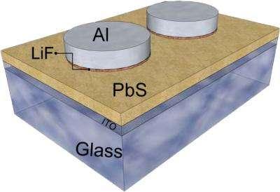 NRL achieves highest open-circuit voltage for quantum dot solar cells