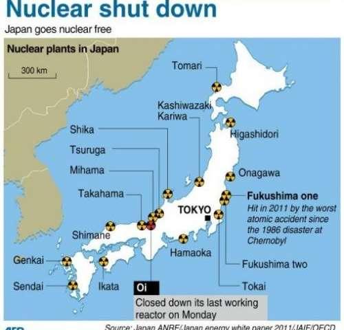 Nuclear shut down