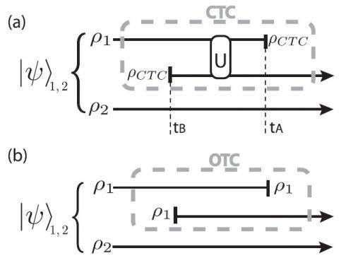 Curves in spacetime violate Heisenberg's uncertainty principle