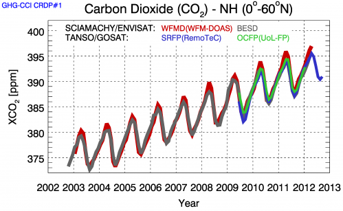 Our living planet: Earth's 'carbon dioxide breathing' seen from space
