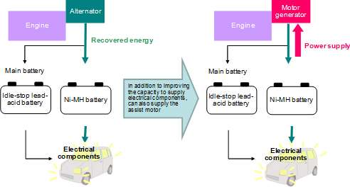 Panasonic develops 12V energy recovery system with Ni-MH battery for automobiles