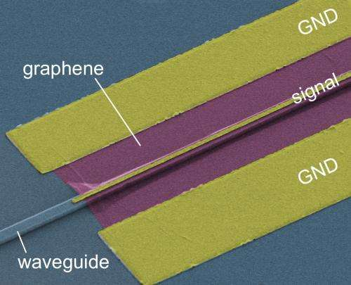 Photonics: Graphene boosts on-chip light detectors