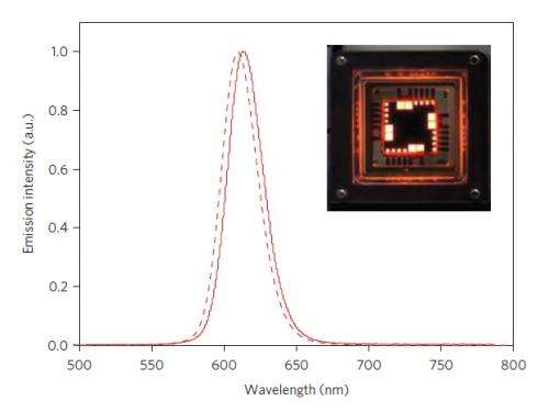 Quantum dot LED approaches theoretical maximum efficiency