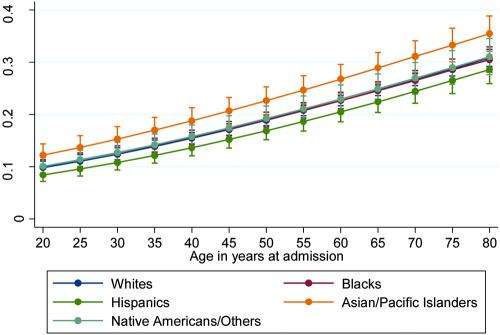 Racial/ethnic differences in outcomes following subarachnoid hemorrhage