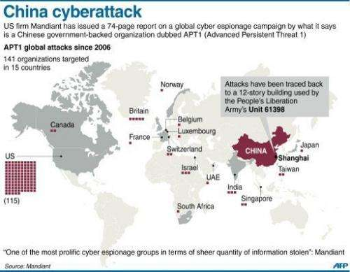 Reported China cyberattacks by APT1