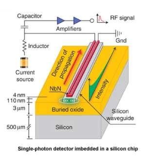 Researcher achieves breakthrough in building efficient single-photon detector