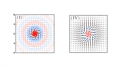 Scientists predict coreless vortex in ultracold atoms