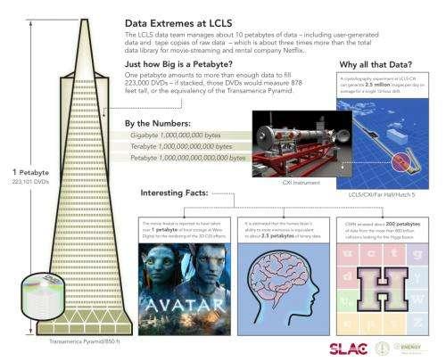 SLAC's X-ray laser explores big data frontier