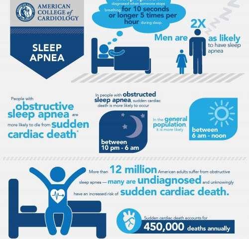 Sleep apnea increases risk of sudden cardiac death