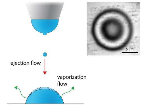 Stabilisation of microdroplets using ink jet process