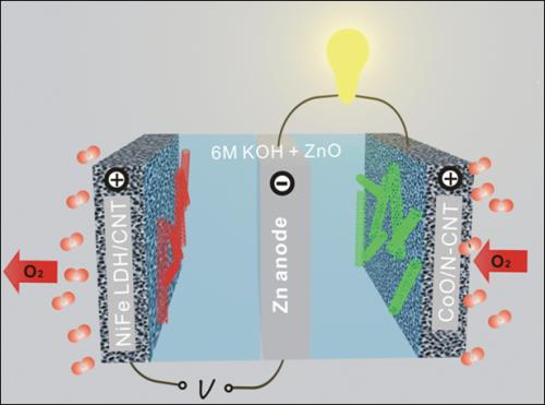 Stanford scientists develop high-efficiency zinc-air battery