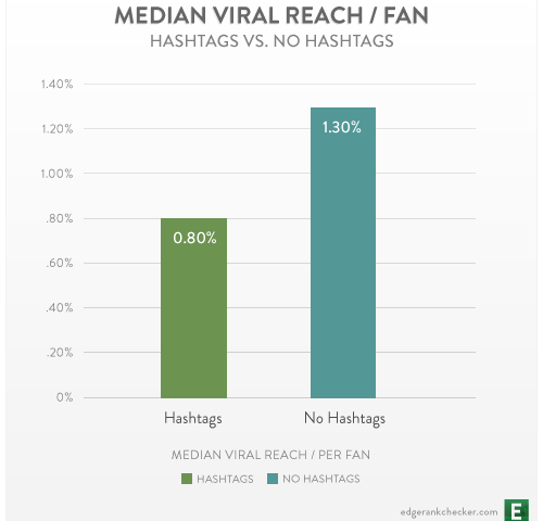Viral Nano News Viralnanonews: Study Examines Viral Reach Of Hashtags On Facebook