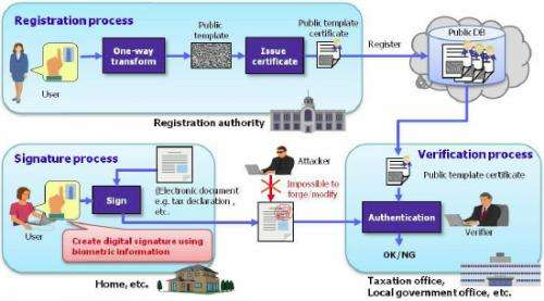 Successful development of biometric digital signature technology: Same functionality as PKI without smart card, password