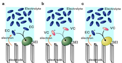Success in elucidating reduction reaction mechanisms of lithium-ion battery electrolytes using the K computer