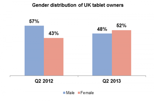 Survey finds women in Britain now own more tablet computers than men
