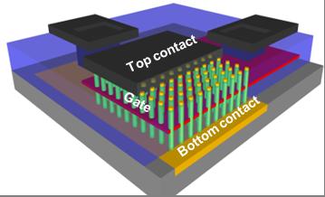 Taking transistors into a new dimension