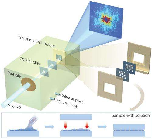 The solution to natural cell imaging