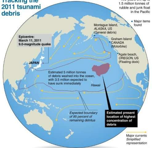 Tracking the 2011 tsunami debris