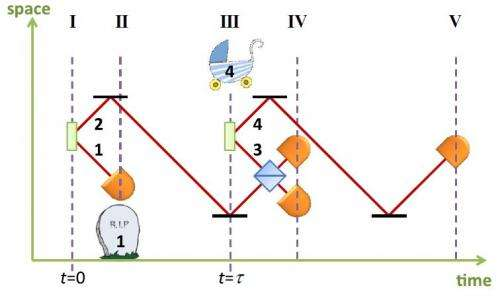 Physics team entangles photons that never coexisted in time