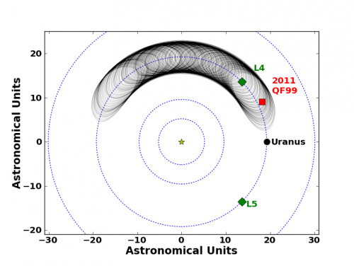 'Trojan' asteroids in far reaches of solar system more common than previously thought